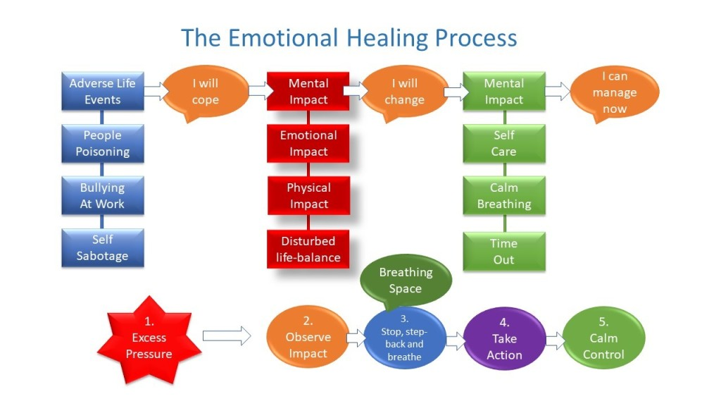 The Emotional Healing Process - Dr David Beales